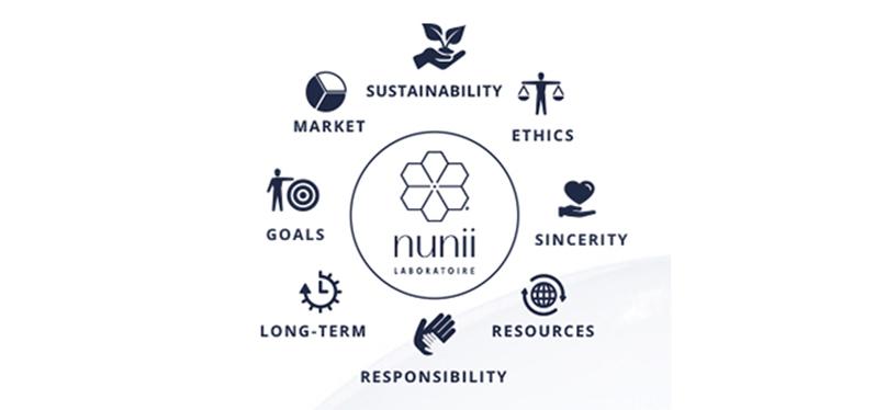 Nunii's involvement in Corporate Social responsibility